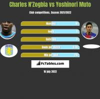 Charles N'Zogbia vs Yoshinori Muto h2h player stats