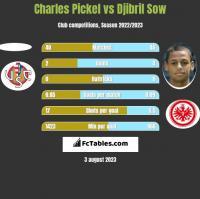 Charles Pickel vs Djibril Sow h2h player stats