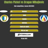 Charles Pickel vs Dragan Mihajlovic h2h player stats