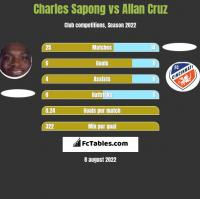 Charles Sapong vs Allan Cruz h2h player stats