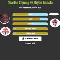 Charles Sapong vs Bryan Acosta h2h player stats