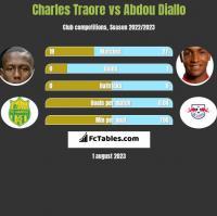 Charles Traore vs Abdou Diallo h2h player stats