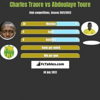 Charles Traore vs Abdoulaye Toure h2h player stats