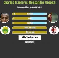 Charles Traore vs Alessandro Florenzi h2h player stats
