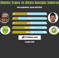 Charles Traore vs Alvaro Gonzalez Soberon h2h player stats