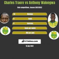 Charles Traore vs Anthony Walongwa h2h player stats