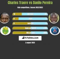 Charles Traore vs Danilo Pereira h2h player stats