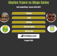 Charles Traore vs Diego Carlos h2h player stats
