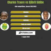 Charles Traore vs Djibril Sidibe h2h player stats
