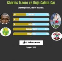 Charles Traore vs Duje Caleta-Car h2h player stats