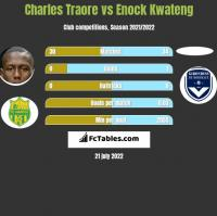 Charles Traore vs Enock Kwateng h2h player stats
