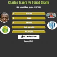 Charles Traore vs Fouad Chafik h2h player stats