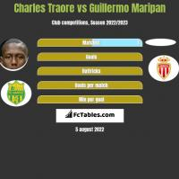 Charles Traore vs Guillermo Maripan h2h player stats