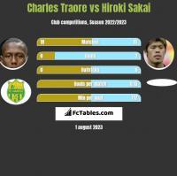 Charles Traore vs Hiroki Sakai h2h player stats