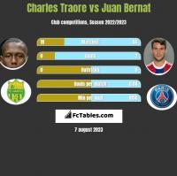 Charles Traore vs Juan Bernat h2h player stats