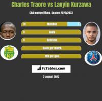 Charles Traore vs Lavyin Kurzawa h2h player stats