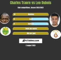 Charles Traore vs Leo Dubois h2h player stats