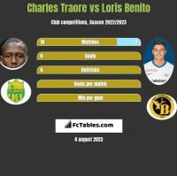 Charles Traore vs Loris Benito h2h player stats