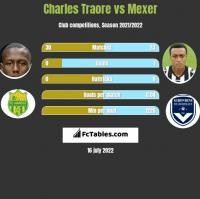 Charles Traore vs Mexer h2h player stats
