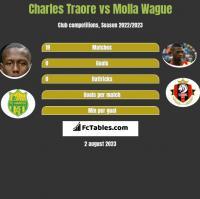 Charles Traore vs Molla Wague h2h player stats