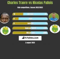 Charles Traore vs Nicolas Pallois h2h player stats