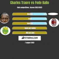 Charles Traore vs Fode Ballo h2h player stats