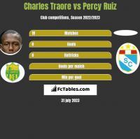 Charles Traore vs Percy Ruiz h2h player stats