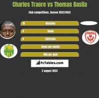 Charles Traore vs Thomas Basila h2h player stats