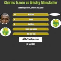 Charles Traore vs Wesley Moustache h2h player stats