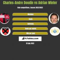 Charles-Andre Doudin vs Adrian Winter h2h player stats