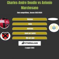 Charles-Andre Doudin vs Antonio Marchesano h2h player stats