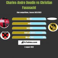 Charles-Andre Doudin vs Christian Fassnacht h2h player stats