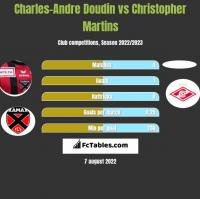 Charles-Andre Doudin vs Christopher Martins h2h player stats