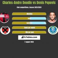Charles-Andre Doudin vs Denis Popović h2h player stats