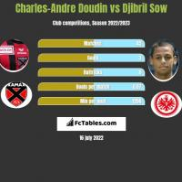Charles-Andre Doudin vs Djibril Sow h2h player stats