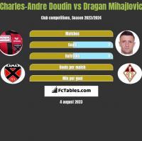 Charles-Andre Doudin vs Dragan Mihajlovic h2h player stats