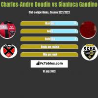 Charles-Andre Doudin vs Gianluca Gaudino h2h player stats