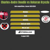 Charles-Andre Doudin vs Hekuran Kryeziu h2h player stats