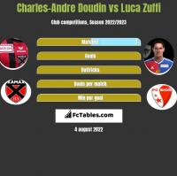 Charles-Andre Doudin vs Luca Zuffi h2h player stats