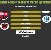 Charles-Andre Doudin vs Marvin Spielmann h2h player stats