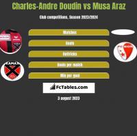 Charles-Andre Doudin vs Musa Araz h2h player stats