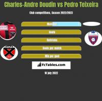 Charles-Andre Doudin vs Pedro Teixeira h2h player stats