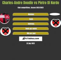 Charles-Andre Doudin vs Pietro Di Nardo h2h player stats