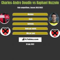 Charles-Andre Doudin vs Raphael Nuzzolo h2h player stats