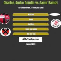 Charles-Andre Doudin vs Samir Ramizi h2h player stats