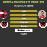 Charles-Andre Doudin vs Yannis Tafer h2h player stats