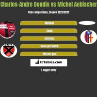 Charles-Andre Doudin vs Michel Aebischer h2h player stats