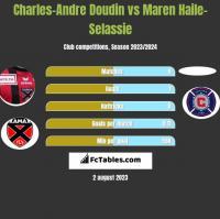 Charles-Andre Doudin vs Maren Haile-Selassie h2h player stats