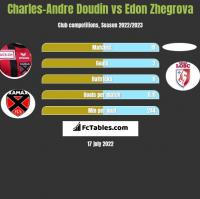 Charles-Andre Doudin vs Edon Zhegrova h2h player stats