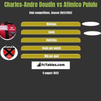 Charles-Andre Doudin vs Afimico Pululu h2h player stats